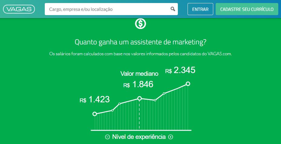 Quanto ganha - VAGAS.com.br